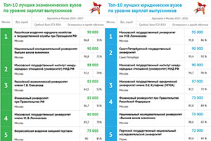 MGIMO Takes 2nd Place in Superjob Rating