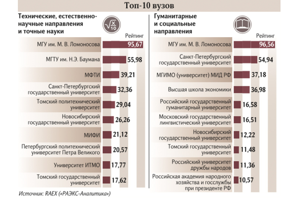 MGIMO Takes 3rd Place in Russian Expert RA Ranking for Humanities and Social Sciences